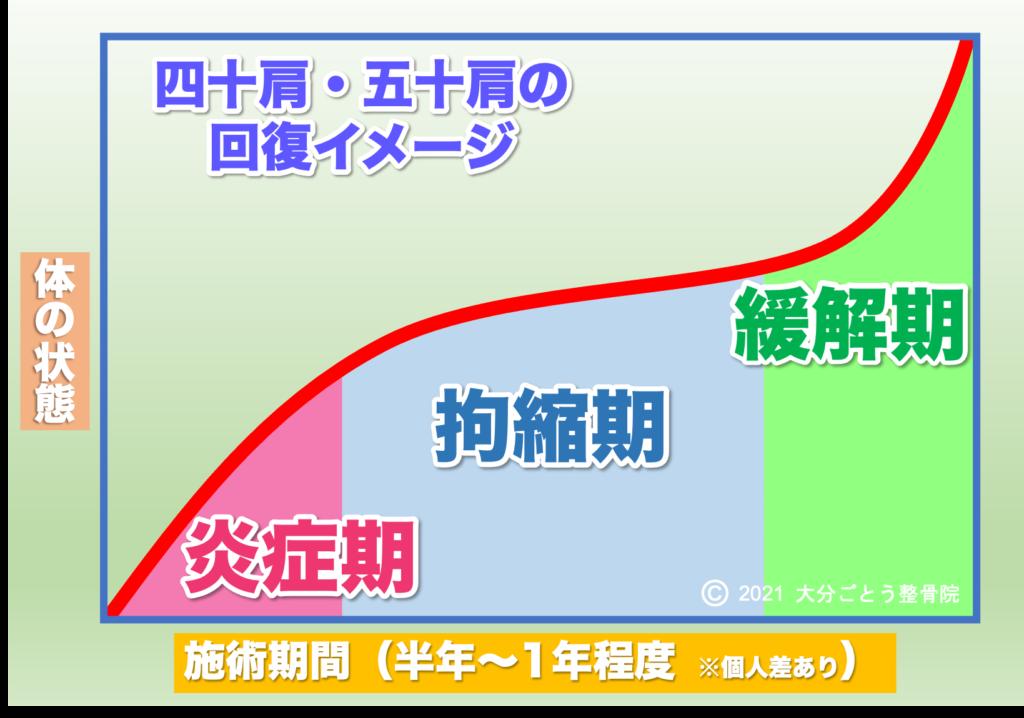 四十肩・五十肩の回復イメージを示すグラフ画像